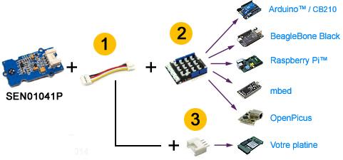 Application module Grove