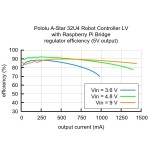 Graphe platine A-Star 32U4 Robot Controller LV