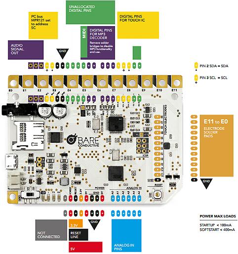 Vue de la platine du starter-kit Touch Board