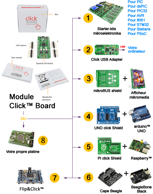 Principe des modules Click Boards