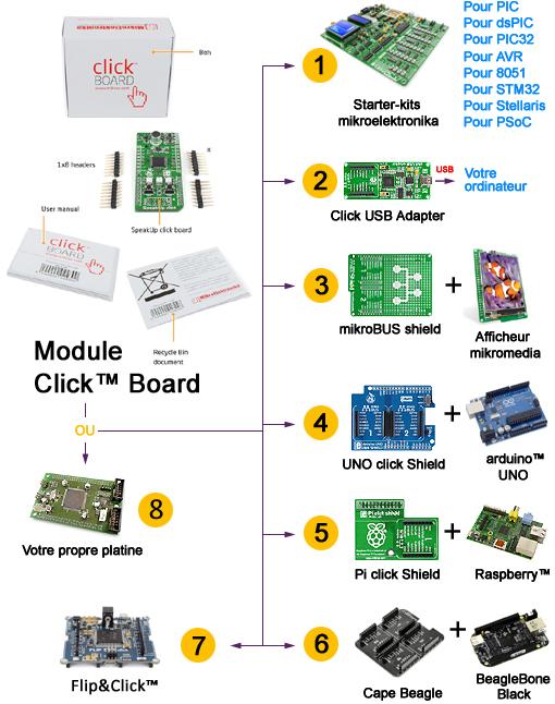Principe des modules Click Boards