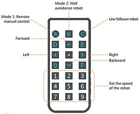 La connexion mBot