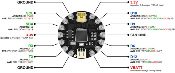 Brochage des ports GPIO du module FLORA V3 compatible Arduino®