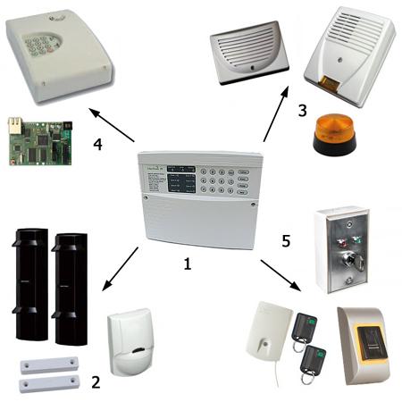 De quoi se compose un système d'alarme ?