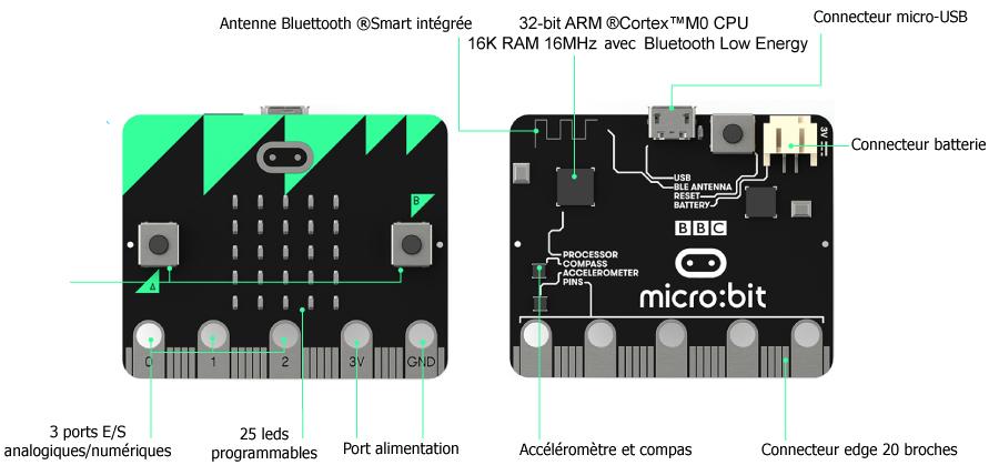Vue de la face avant et arrière de la carte BBC micro:bit