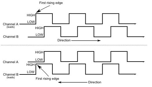 Sorties impulsion de l'encodeur rotatif SEN0230