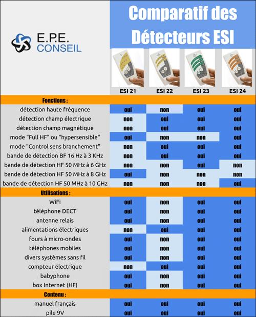 Comparatifs appareils E.P.E Conseil