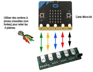 Raccordement de la platine sur une carte micro:bit