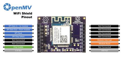 Brochage du Shield Wifi pour OpenMV