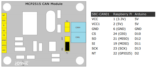 Détail du raccordement du module SBC-CAN01 sur un Arduino et Raspberry Pi