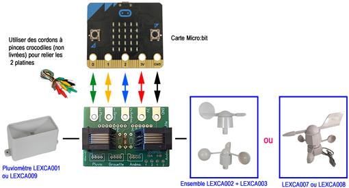 Utilisation avec une carte microbit