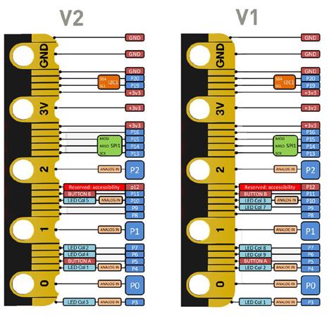Différence de brochage des cartes BBC micro:bit v1 et v2