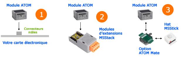 Possibilités d'utilisation du module iOT ATOM Lite ESP32
