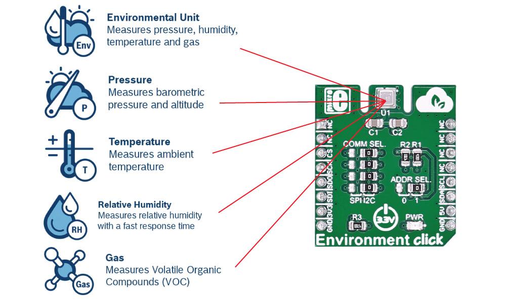 Détail du module Environment click Board