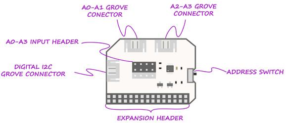 Détail de la platine ADC expansion pour Omega2 Onion