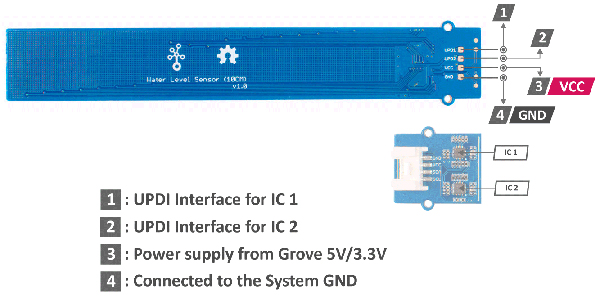 Module Grove capteur de niveau d'eau 101020635