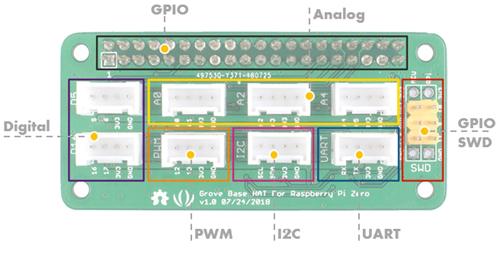 Détail de la platine Grove Hat pour Raspberry Pi Zero